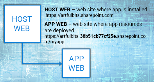 Breaking role inheritance between Host Web and App Web, image 1
